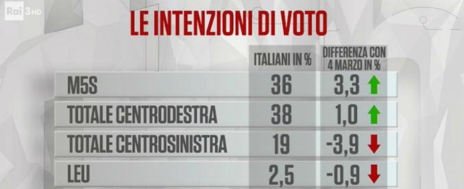 """Sondaggi, partita M5s-centrodestra. La Lega rastrella voti a Forza Italia. Maggioranza contraria al """"governissimo"""""""