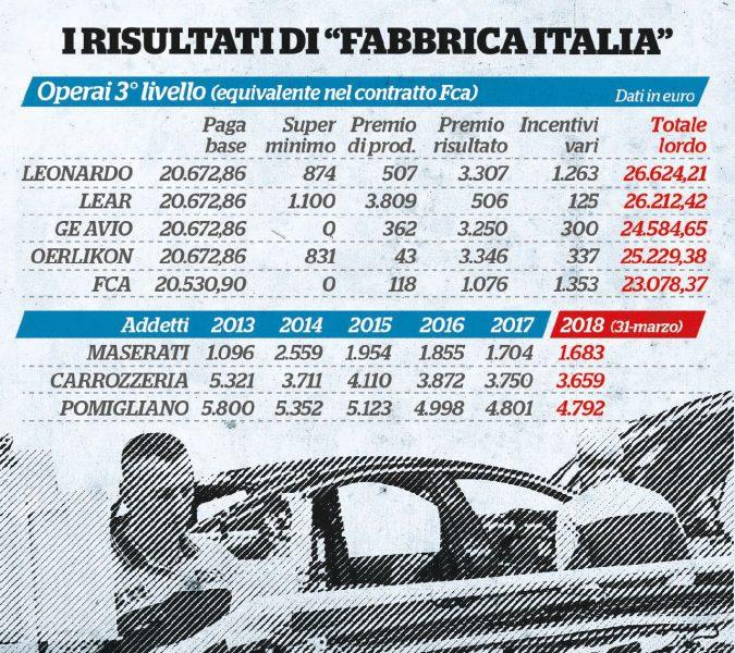 Meno salari e addetti, tanta Cig: il lato oscuro della Fiat in Italia