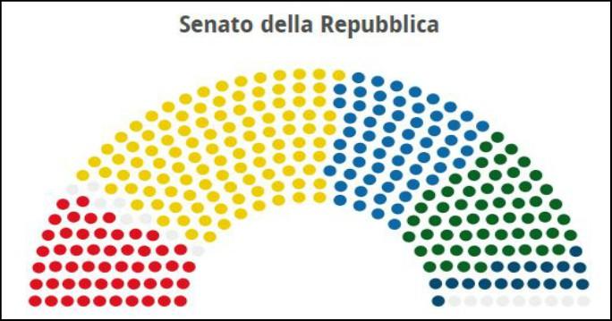 """Governo Di Maio-Salvini, maggioranza al Senato in bilico come sempre. E di """"Responsabili"""" neppure l'ombra (per ora)"""