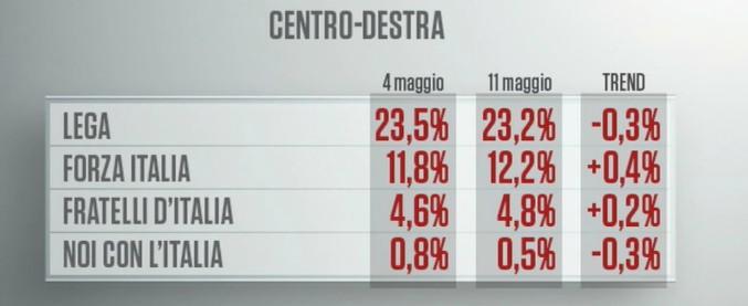 Sondaggi, M5s e Lega si avvicinano al governo? Tutt'e due in calo. Risalgono Pd e Forza Italia. Liberi e Uguali sopra al 4