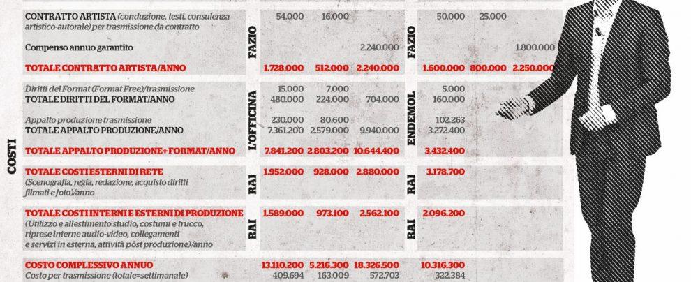 Rai, ecco il contratto di Fabio Fazio: a lui 2,2 milioni di euro. Alla sua società altri 10,6