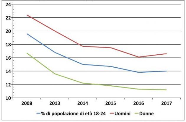Dispersione scolastica, in Italia è legata alla povertà. Qualche proposta per superarla