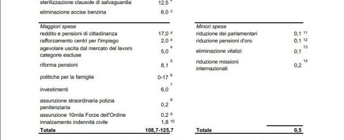 """Contratto di governo, Cottarelli: """"Costi fino a 125 miliardi. Ma entrate per 550 milioni"""". Di Maio: """"Conti della serva"""""""