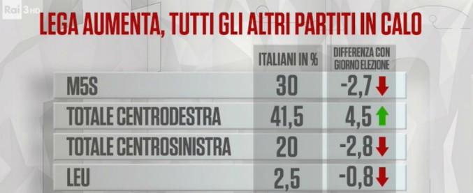 Sondaggi, Lega unica a crescere: è al 25%. Centrodestra oltre il 41. Scivolone M5s rispetto al 4 marzo (ma resta al 30)