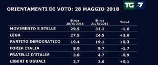 Sondaggi, la Lega si mangia la destra: +3% in 7 giorni, è al 27,5 e contende il primato al M5s (che scende sotto il 30)