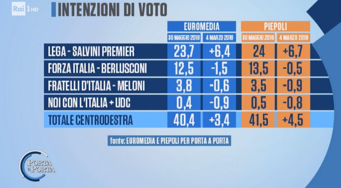 Governo, Berlusconi: