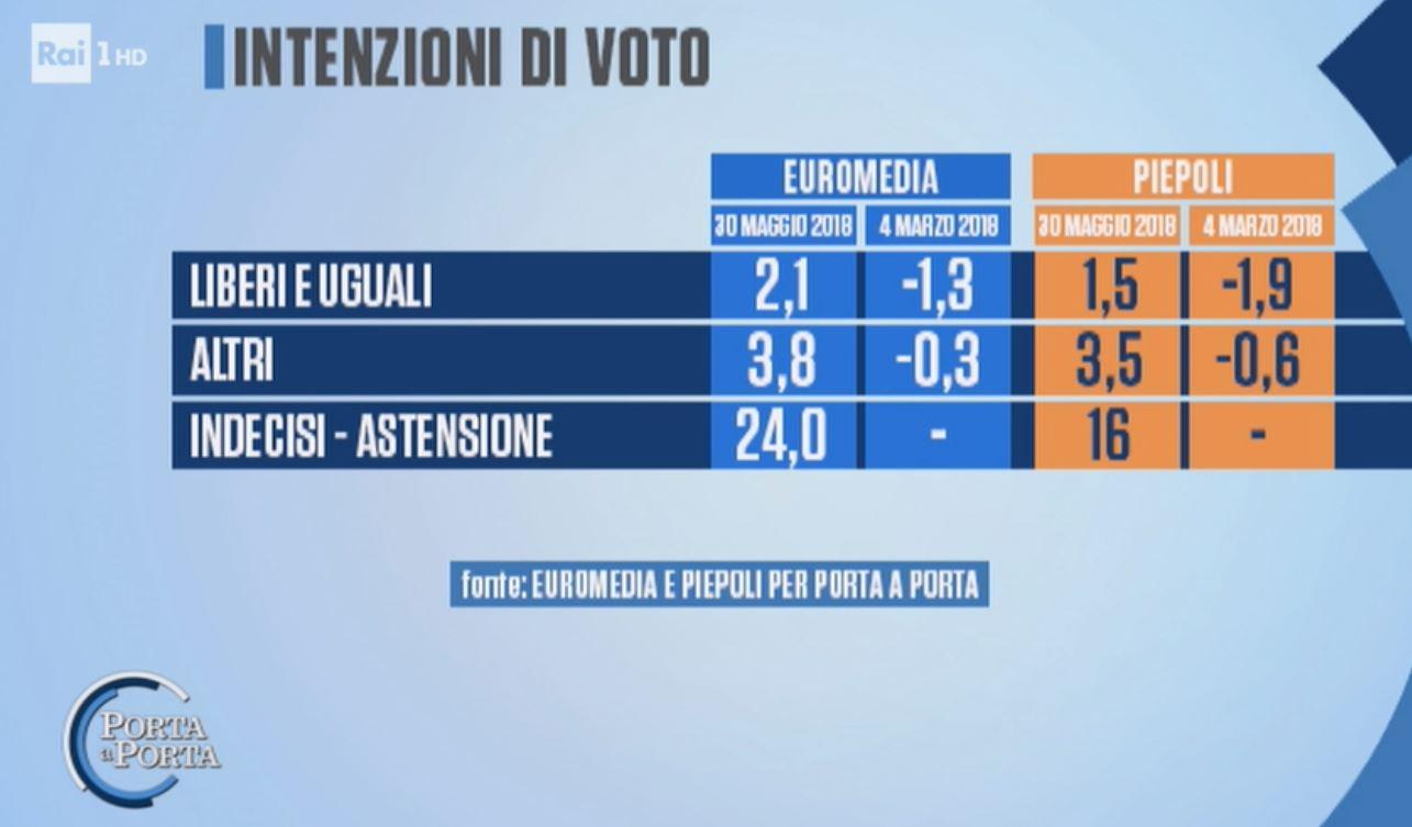 Mulè. (FI). Incontro Salvini-Berlusconi andato bene. Governo? Oggi sentiremo Conte
