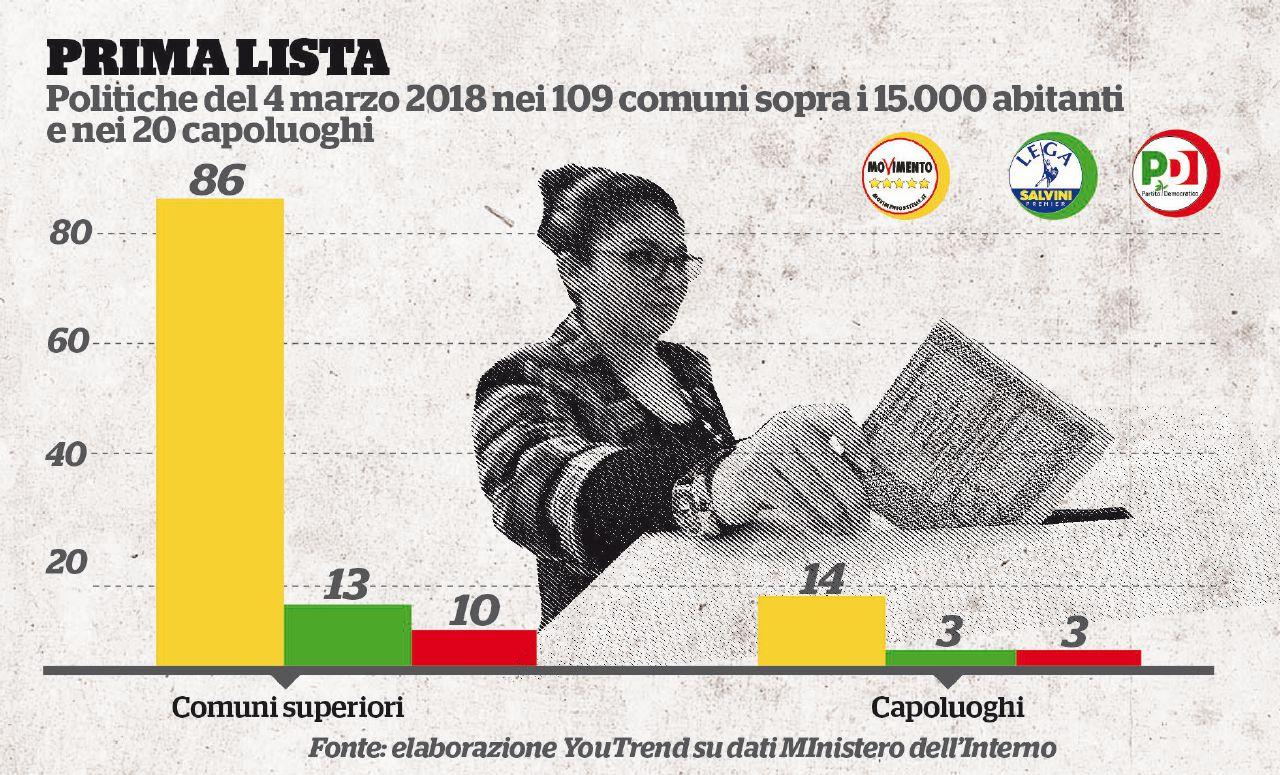 In 6,5 milioni oggi alle urne: il primo test per i gialloverdi