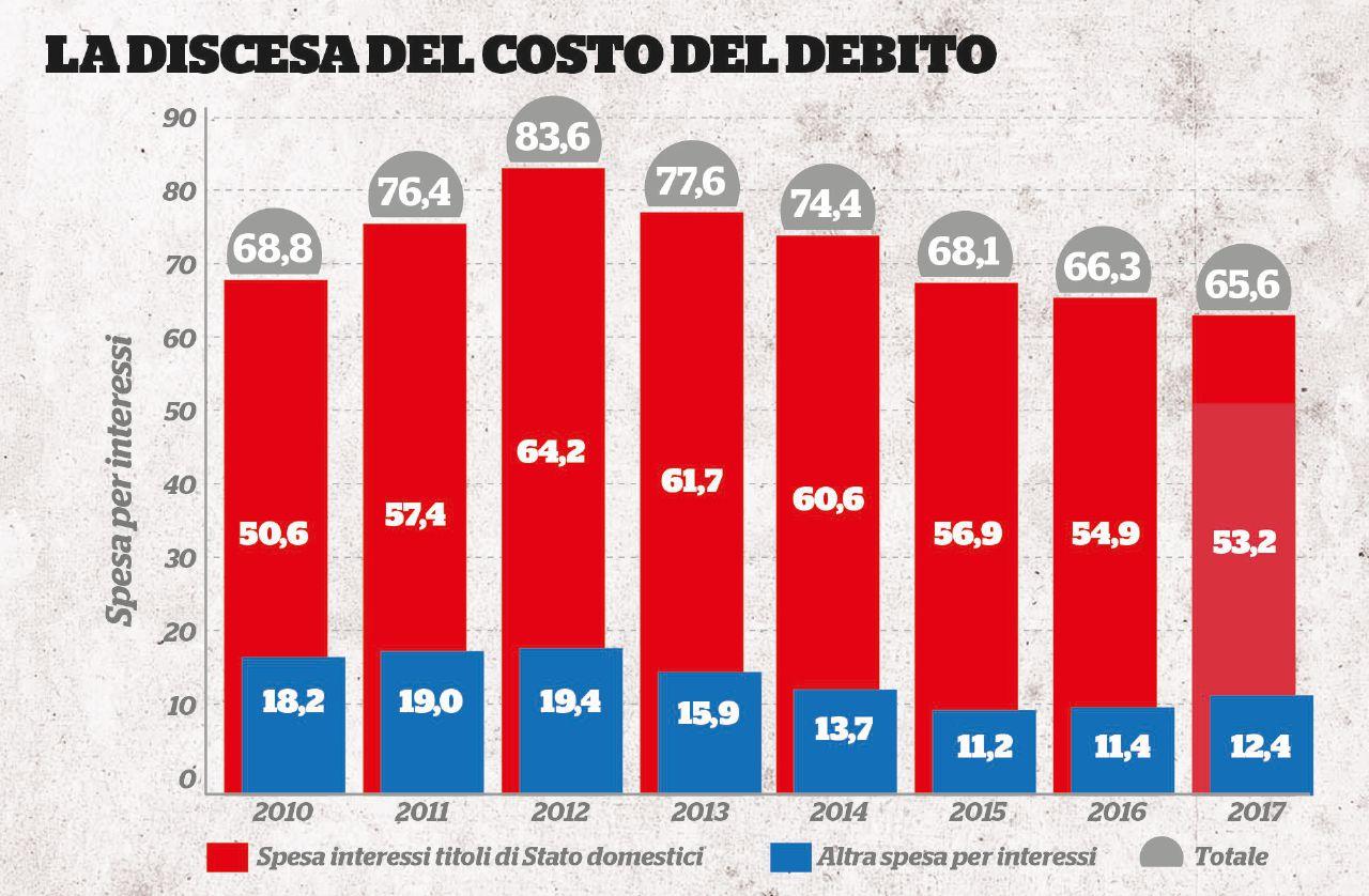 """Bce, la fine del """"bazooka"""": effetti (e rischi) per l'Italia"""