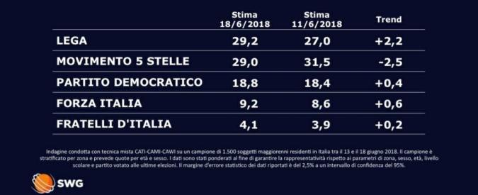 Sondaggi, sorpasso virtuale della Lega: vola al 29,2 per cento e supera (di poco) M5s. Pd e Forza Italia in crescita