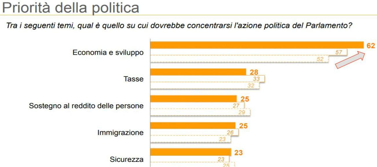 Sondaggi, immigrazione e sicurezza? No, non sono la priorità: per 2 su 3 la politica si deve occupare di temi economici