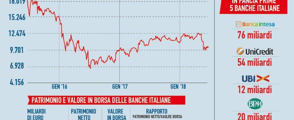 Aiuti Bce, la fine del programma di Draghi fa tremare le banche. Ora c'è il rischio scalate