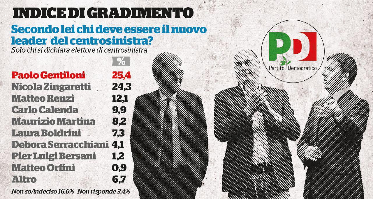 Renzi, caduta libera. Piace a un elettore democratico su 10