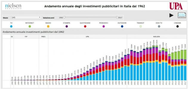 Upa e Nielsen, online lo storico dei loro investimenti. Un g