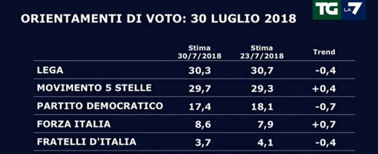 Sondaggi, ciò che perde la Lega lo prende il M5s: area di governo al 60 per cento. Il Pd al 17, Potere al Popolo supera Leu