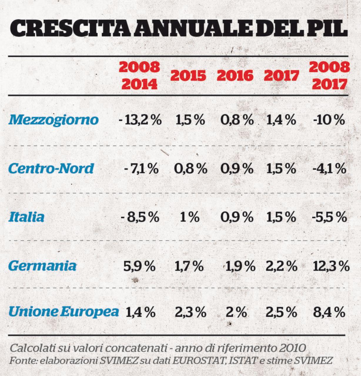 """La """"grande frenata"""" del Sud Si dimezza la crescita 2019"""