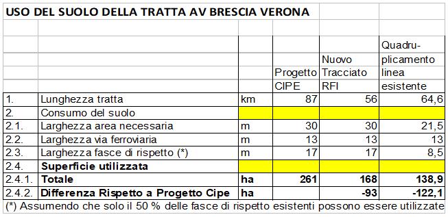 Tav Brescia-Verona |  si può cambiare progetto senza pagare penali