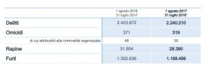 Dossier Viminale, delitti in calo del 9,5%. Meno omicidi ma
