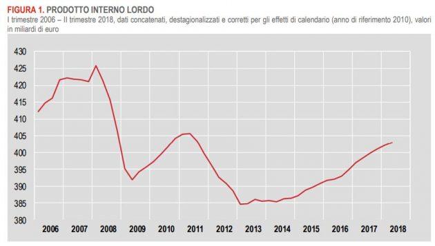 Istat: Pil in decelerazione nel II trimestre (Report)