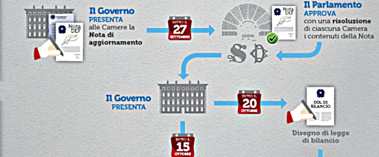 Legge di Bilancio, tutte le tappe: dalla nota di aggiornamento del Def alle pagelle della Commissione Ue
