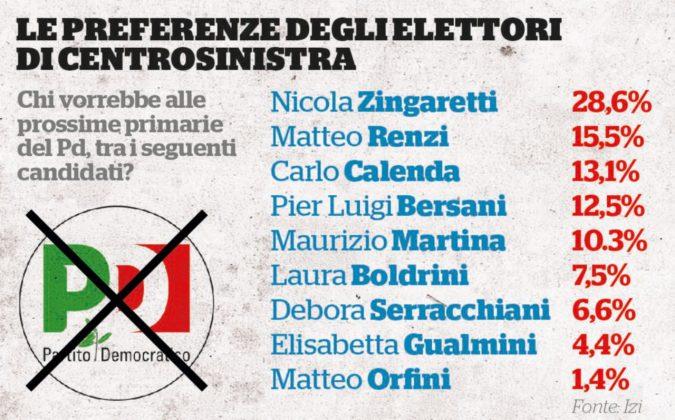 Primarie del Pd: Renzi irrilevante come Calenda