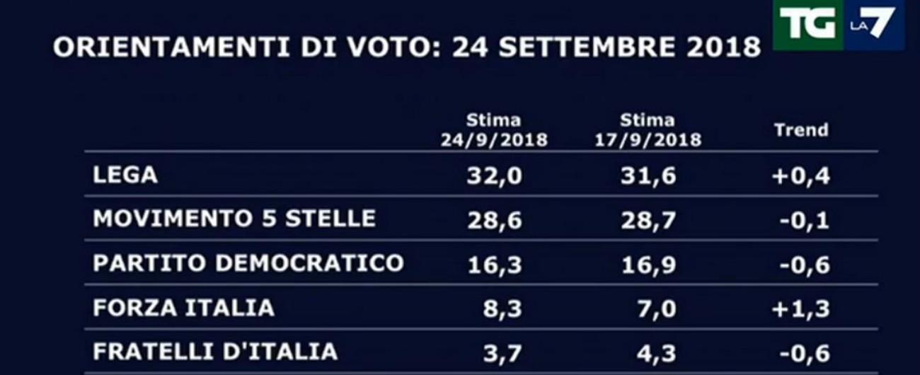 Sondaggi, priorità? Né flat tax né reddito di cittadinanza: la Fornero. M5s-Lega al 60%. Torna Berlusconi e da solo vale l'1%