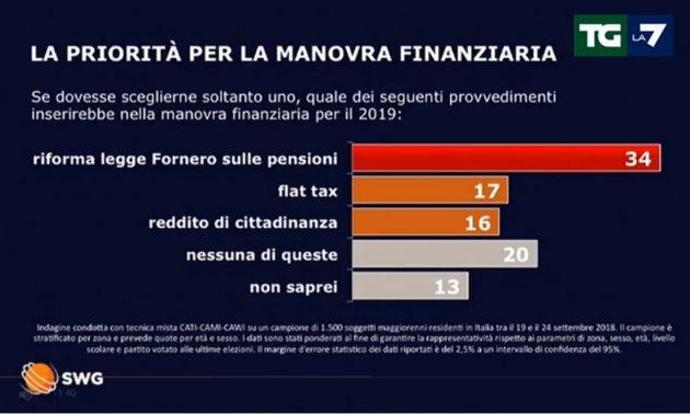 Sondaggi, priorità? Né flat tax né reddito di cittadinanza: