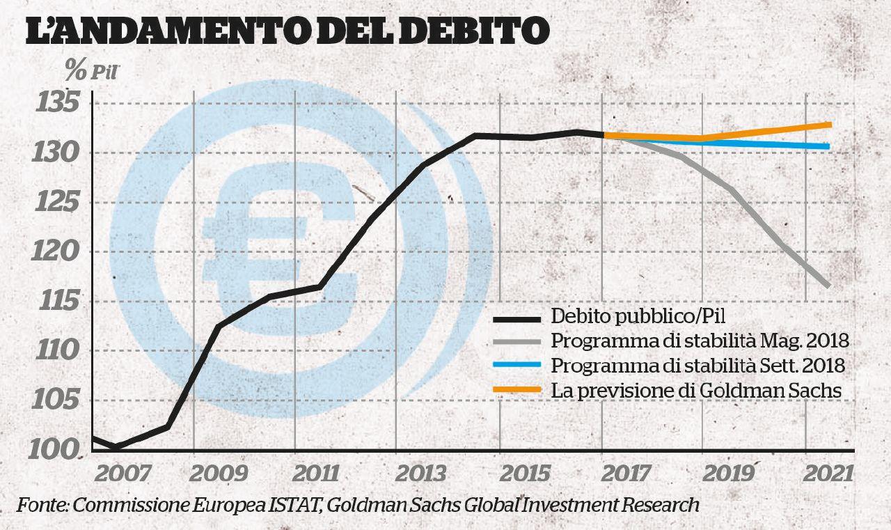 Molti Paesi Deuropa Hanno Deficit Più Alti Del Nostro Ma Il