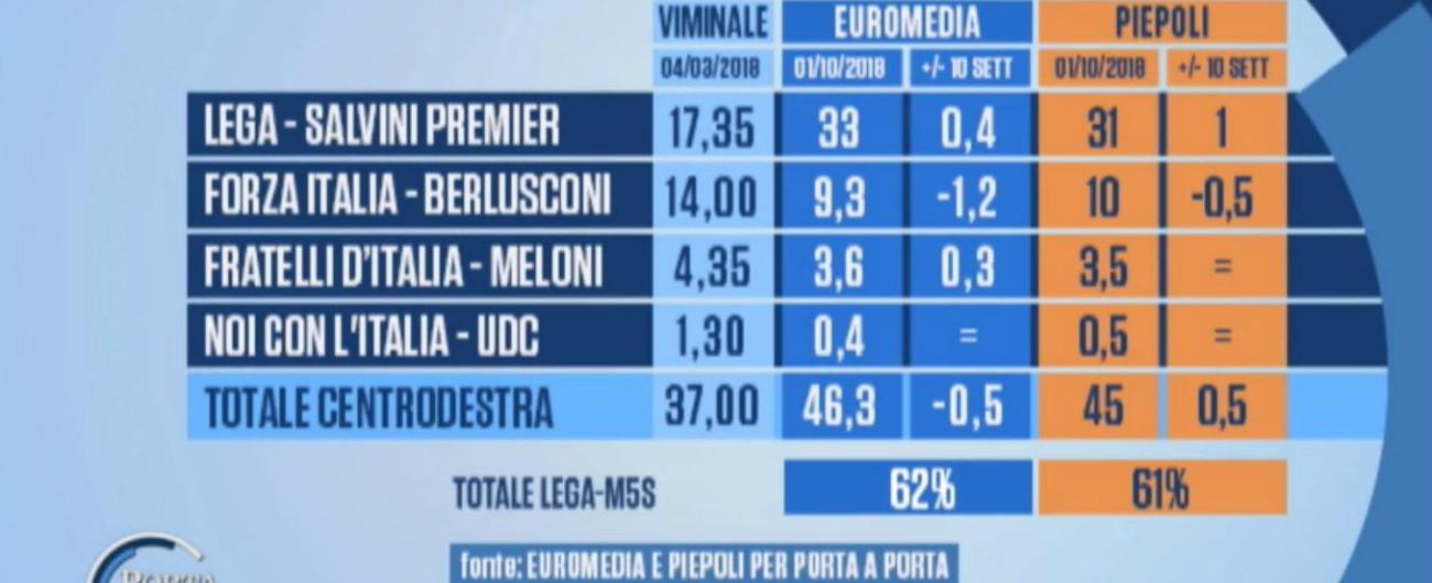 Sondaggi, i partiti di governo restano in alta quota: la Lega tocca il 33, il M5s resta al 30. Forze di opposizione al palo