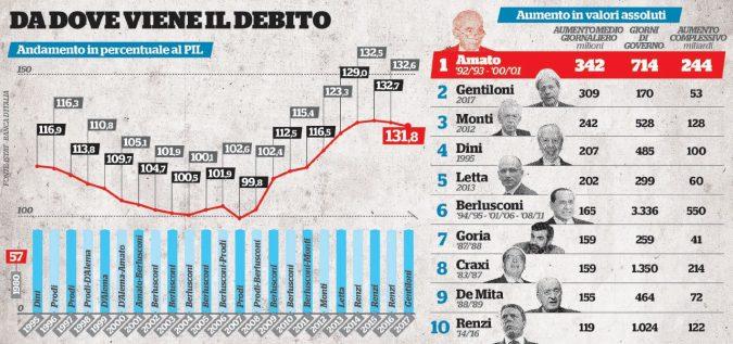 Ecco chi sono i Re del Debito e che può accadere domani