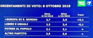Sondaggi, Lega e M5s in calo: Salvini perde 1,2 punti, Di Maio lo 0,8. Crescono il Pd (+1,5%) e Forza Italia (+1%)