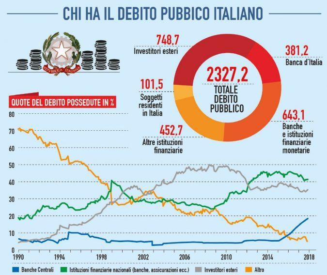 """""""Italiani prendete Btp"""": pro e contro del piano contro la speculazione"""