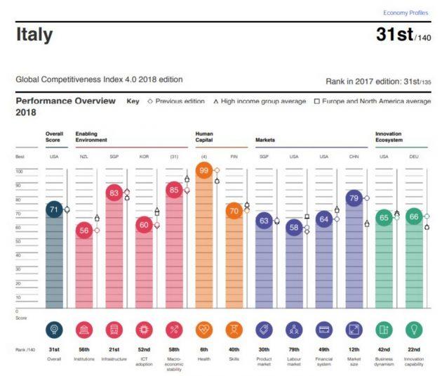 L'Italia è poco innovativa perché la Pubblica Amministrazione tira il freno a mano
