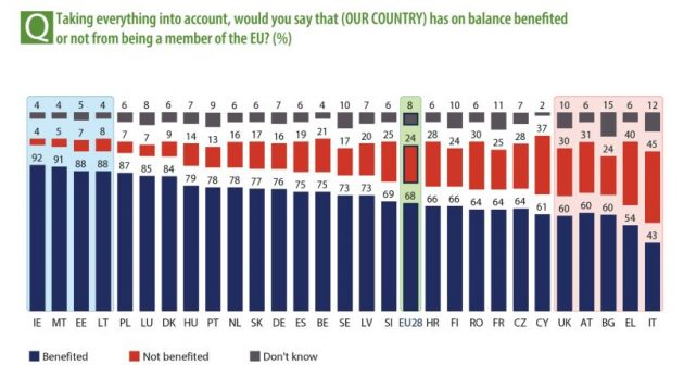 44% italiani voterebbe per restare Ue