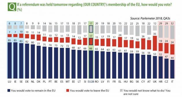Sondaggio: l'Italia è la più euroscettica, il 56% voterebbe no alla Ue