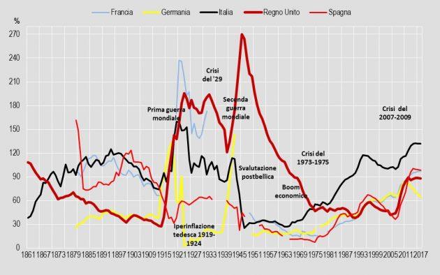 Il debito pubblico è davvero colpa di socialisti e Dc? su XXI secolo?