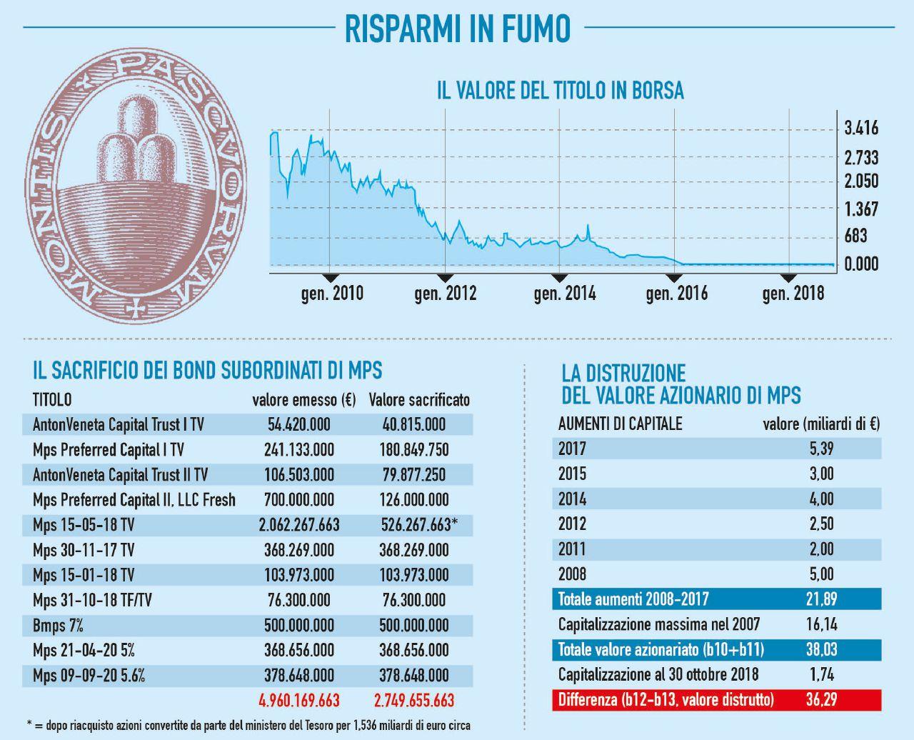 Il grande falò del Montepaschi. A Siena evaporati 39 miliardi