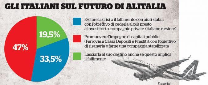 Alitalia, italiani favorevoli all'aiuto statale