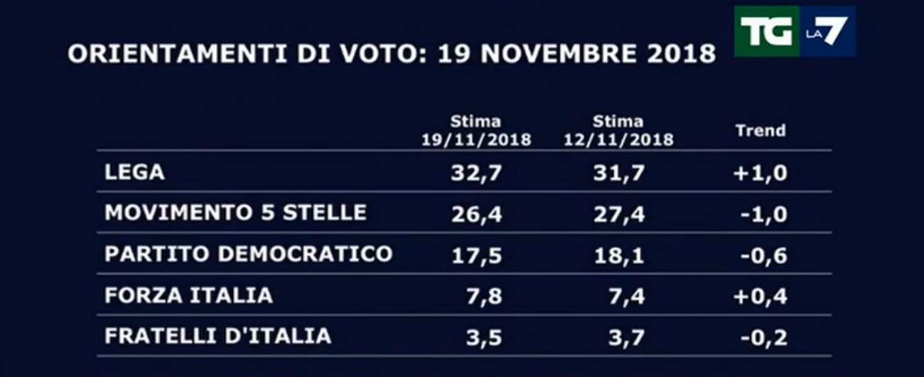 Sondaggi, la Lega stacca il M5s: più 6 per cento. Sorpresa: in Lombardia il no alle infrastrutture penalizza anche i 5 Stelle