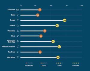 Corruzione, rapporto imprese di Transparency international: