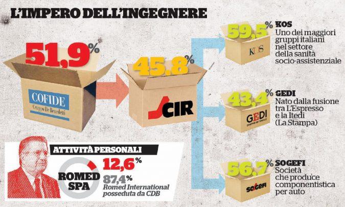 Famiglia De Benedetti. Il potere della stampa, soldi dalle banche e dagli enti pubblici