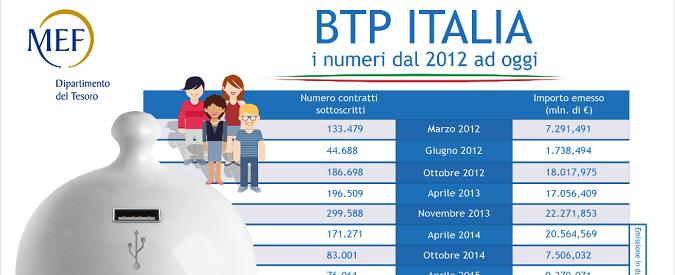 BTP-Italia, la vendita è stata un flop. I cittadini hanno 'votato' con il portafogli?