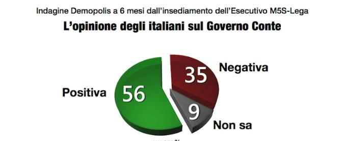 Sondaggi, gradimento del Governo Conte al 56%, ma per il 51% la manovra è da modificare. Lega al 32 e M5s al 28