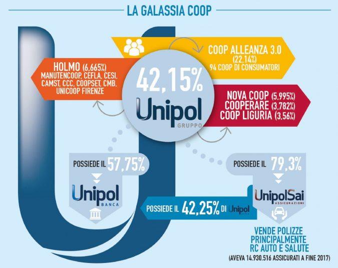 Unipol, i dolori della holding fanno tremare le cooperative