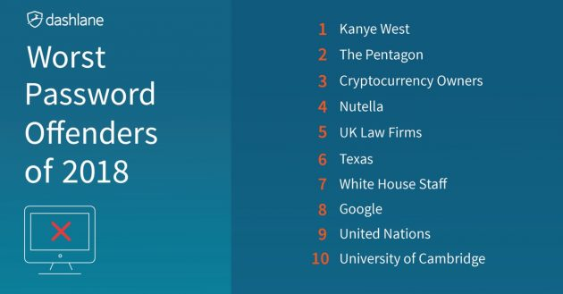 Password queste sconosciute: i 10 peggiori scivoloni sulla s