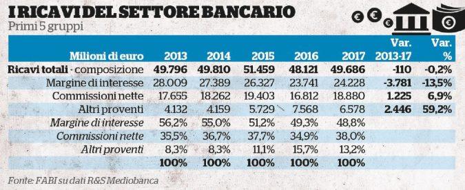 Banche, giù i ricavi tradizionali: esplode il 'discount  finanziario'