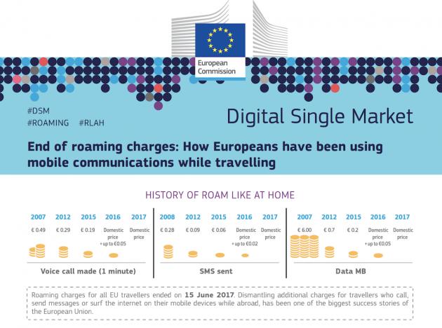 """Il """"roaming come a casa"""" in Europa ha fatto aumentare il tra"""