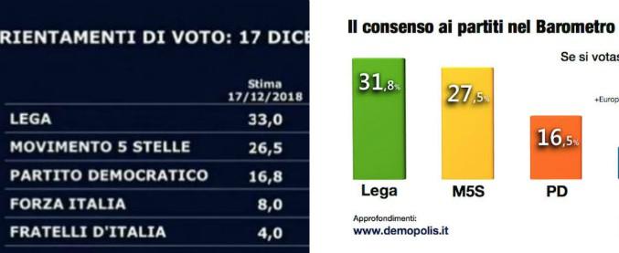 Sondaggi, la trattativa con l'Ue non nuoce al governo: Lega e M5s valgono il 59%. Calano le opposizioni: Pd sotto il 17%