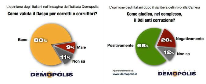 """Anticorruzione, il ddl piace a due italiani su tre. Ma i penalisti: """"Mattarella non lo firmi"""". Csm si spacca sul parere critico"""