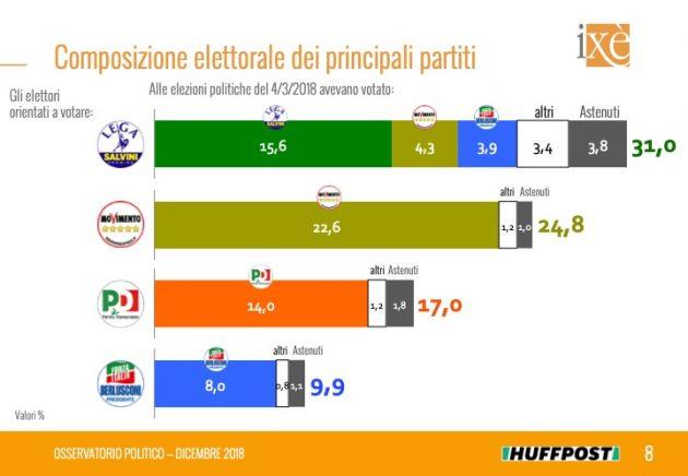 La crescita del partito di Matteo Salvini è certificata anche dall assenza di  un flusso in uscita dalla Lega a favore di altri partiti. e8dc888c376